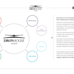 Dron House o firmie